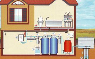 Обеспечение круглогодичного водоснабжения частного дома